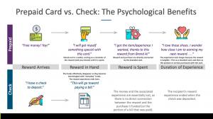 card vs check representation